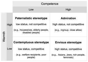 300px-Mixed_stereotype_content_model_(Fiske_et_al.)